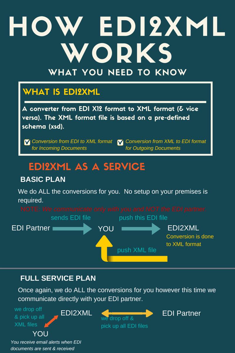 edi2xml1_infographic