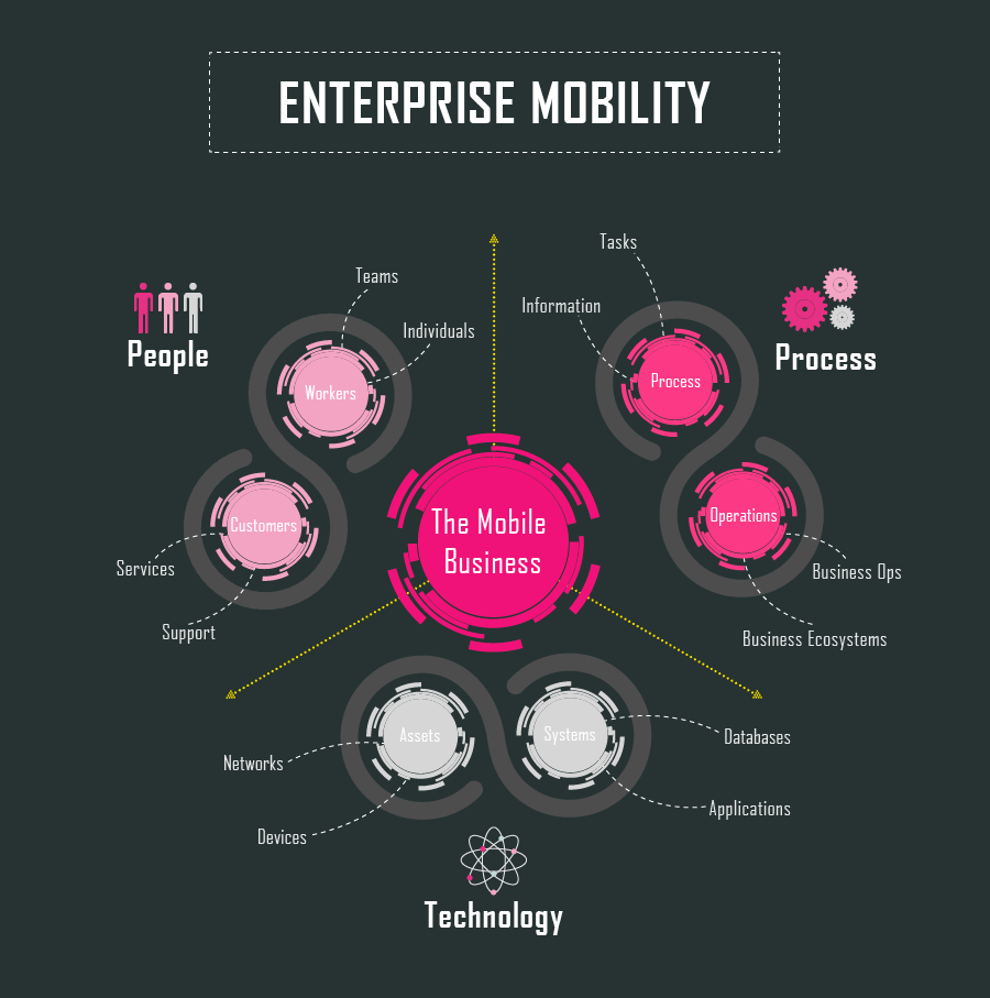 p1_infographic-FUN-Friday--Infographic-Highlighting-The-Trends-in-Enterprise-Mobility