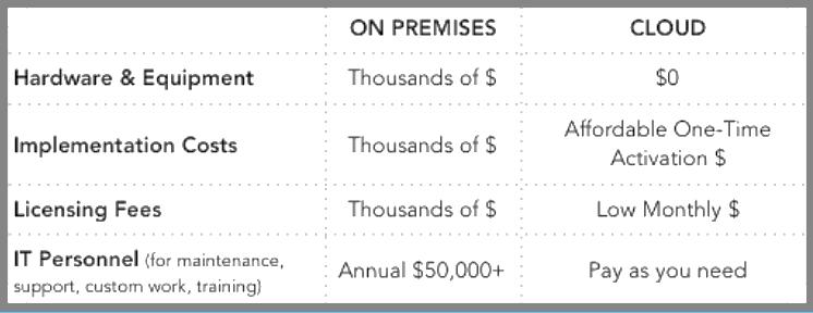 Basic-software-setup-costs