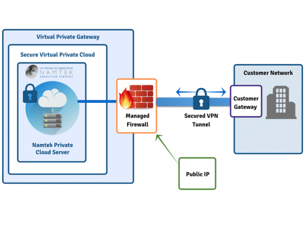 Managed Cloud Services diagram