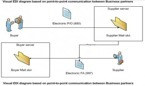 Point to point EDI communication