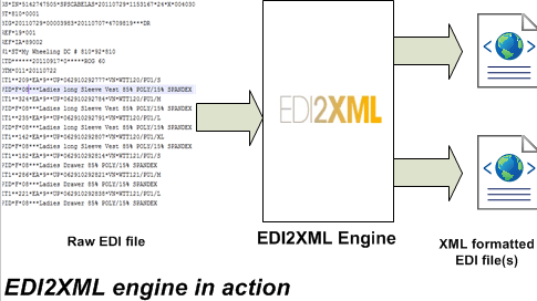 Describes how EDI2XMl engine converts from EDI X12 format to XML format action