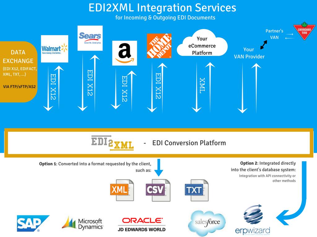 copy-of-edi2xml-integration-platform