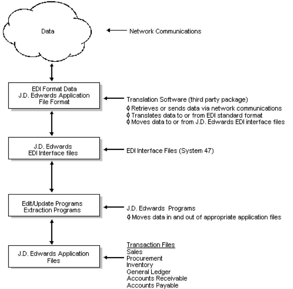 EDI processing cycle in JDE