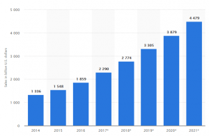 e-commerce-sales-worldwide-from-2014-to-2021