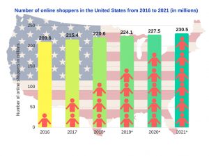 Statistics-online-shoppers-usa