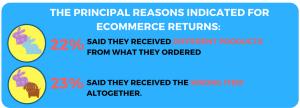 Online return reason
