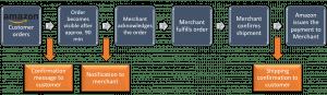 Free Consultation-for-AmazonMWS-Integration