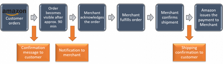 Amazon-general-order-management-process