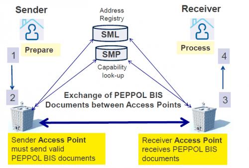 Peppol exchange