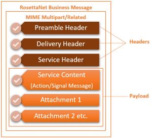 RosettaNet RBM-structure