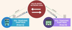 EDI VAN connection