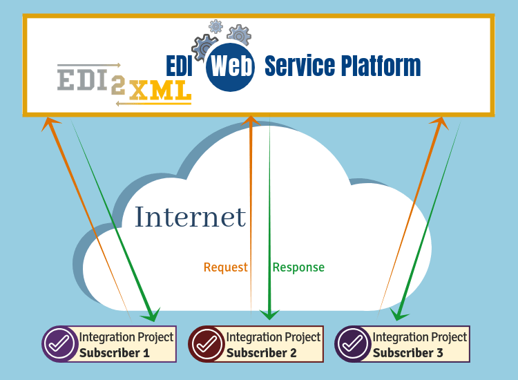 API Web Service for EDI X12 exchange - Discover the advantages | EDI2XML