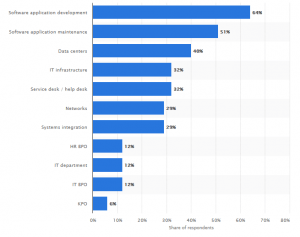 the IT functions most commonly outsourced by IT leaders worldwide