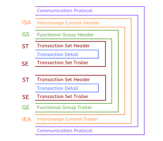The Structure of an Electronic Document