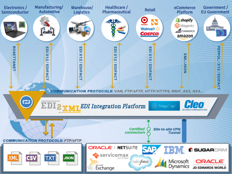 EDI integration platform