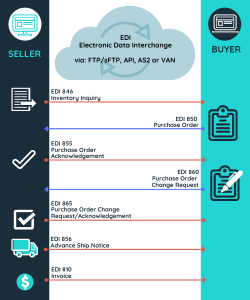 EDI 810 Invoice