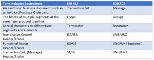 X12 Vs EDIFACT