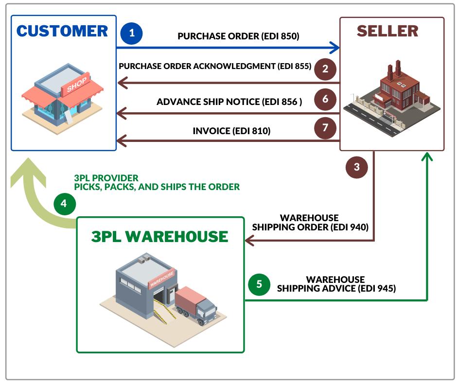 Workflow to Exchange EDI 940 Warehouse Shipping Order