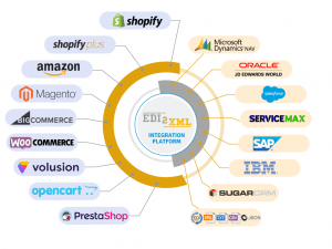 e-commerce ERP integration