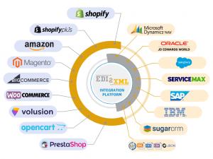 e-commerce integration service