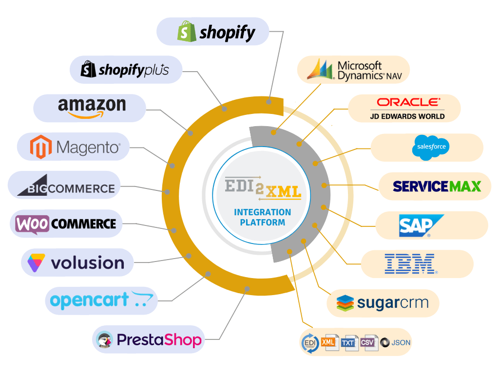 e-commerce integration service